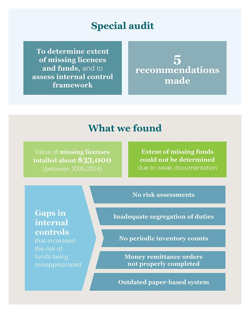 Forensic Audits (November 2018)
