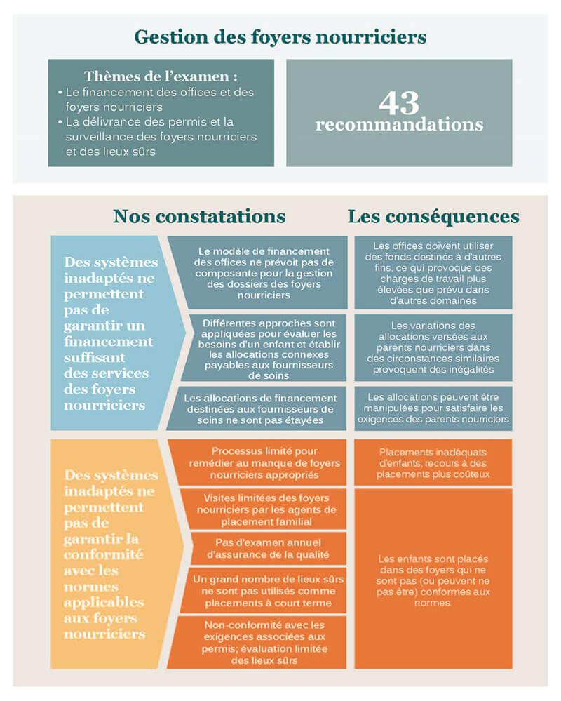Gestion des foyers nourriciers – Rapport d'audit indépendant (November 2019)